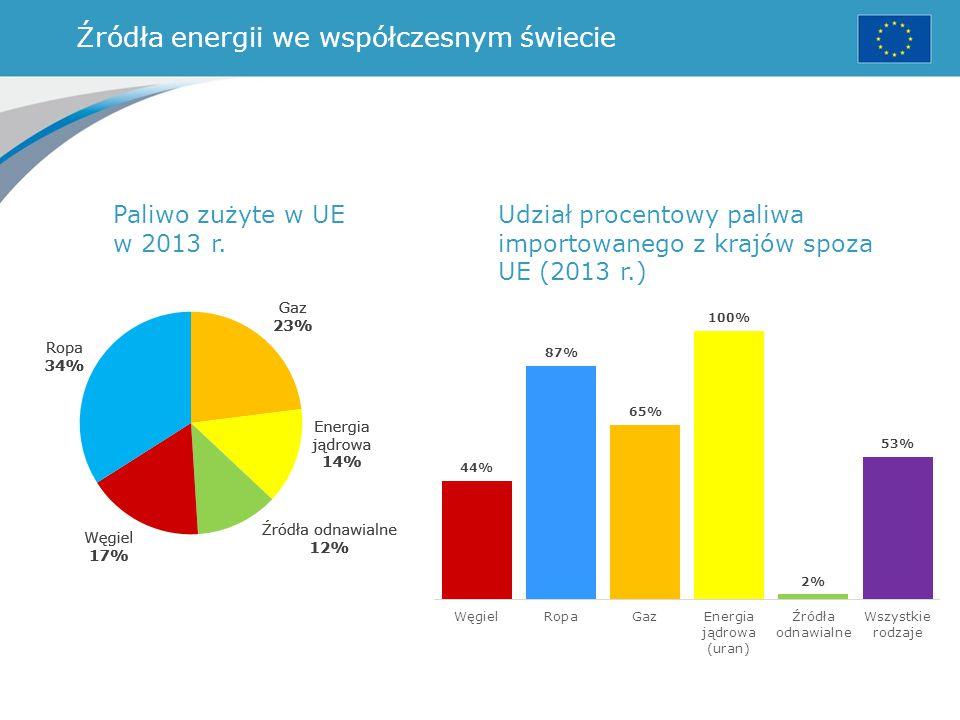 Źródła energii we współczesnym świecie