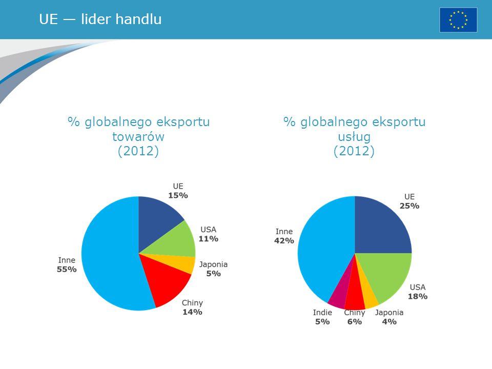 UE — lider handlu % globalnego eksportu towarów (2012)