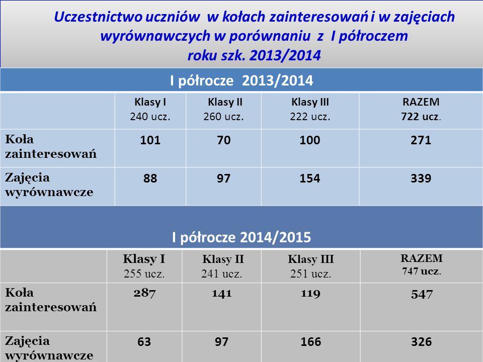 Uczestnictwo uczniów w kołach zainteresowań i w zajęciach wyrównawczych w porównaniu z I półroczem roku szk. 2013/2014