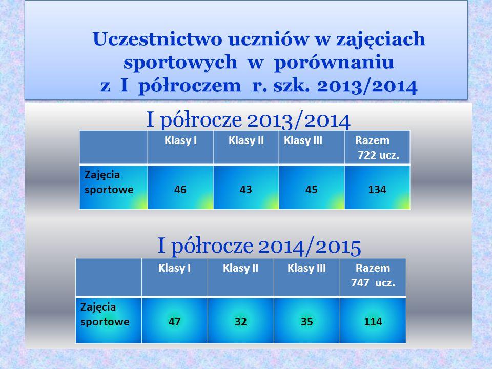 I półrocze 2013/2014 I półrocze 2014/2015