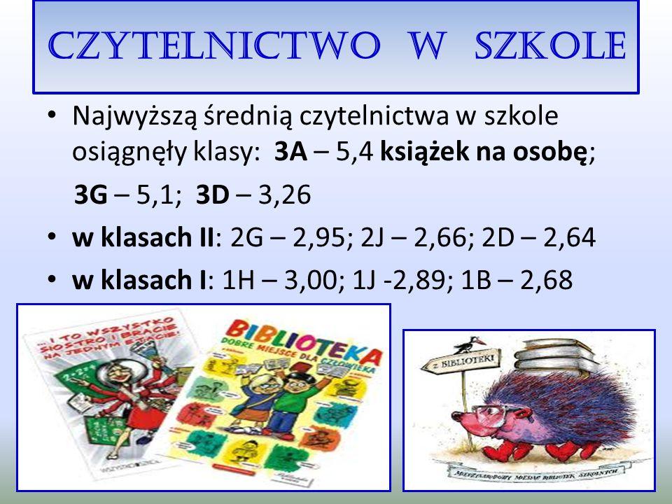 CZYTELNICTWO W SZKOLE Najwyższą średnią czytelnictwa w szkole osiągnęły klasy: 3A – 5,4 książek na osobę;