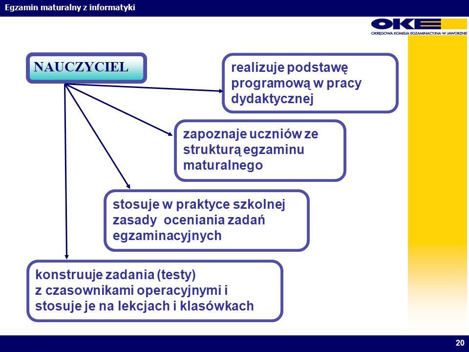 NAUCZYCIEL realizuje podstawę programową w pracy dydaktycznej