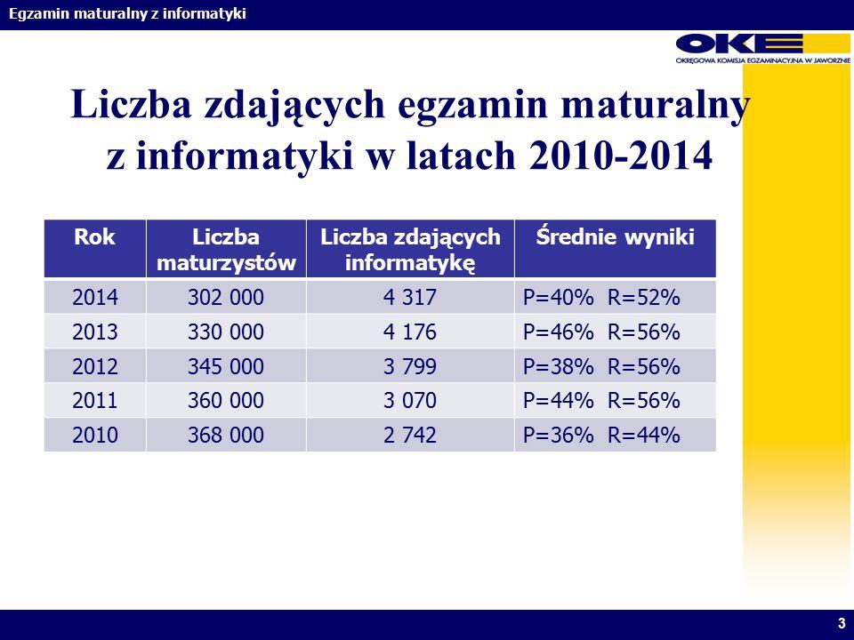 Liczba zdających egzamin maturalny z informatyki w latach 2010-2014
