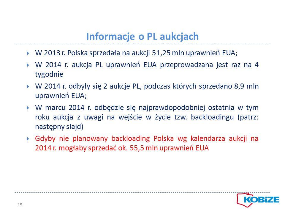 Informacje o PL aukcjach