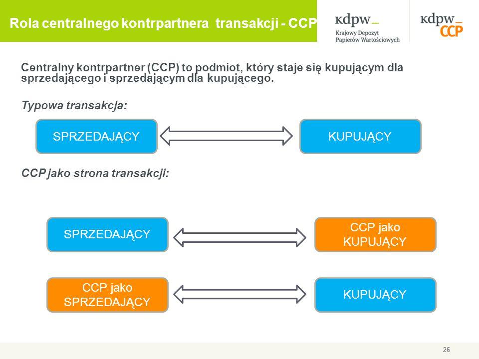 Rola centralnego kontrpartnera transakcji - CCP