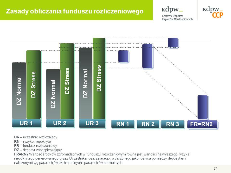 Zasady obliczania funduszu rozliczeniowego
