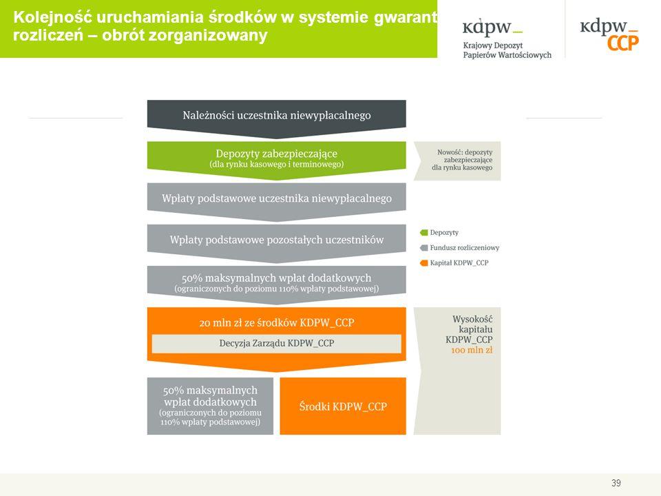 Kolejność uruchamiania środków w systemie gwarantowania rozliczeń – obrót zorganizowany