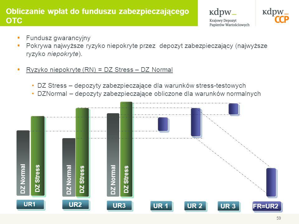 Obliczanie wpłat do funduszu zabezpieczającego OTC