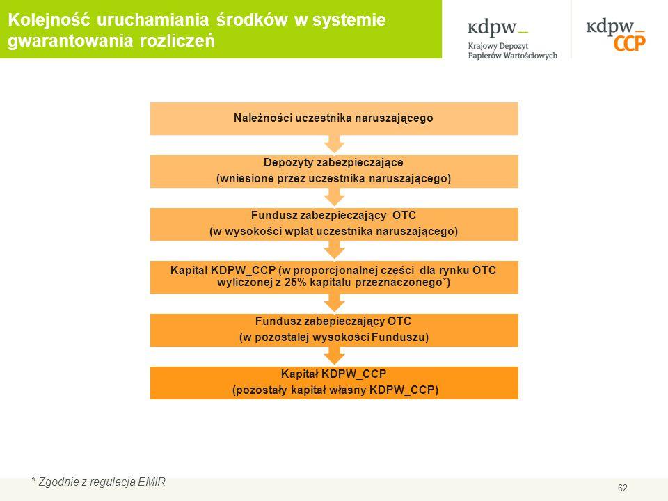 Kolejność uruchamiania środków w systemie gwarantowania rozliczeń