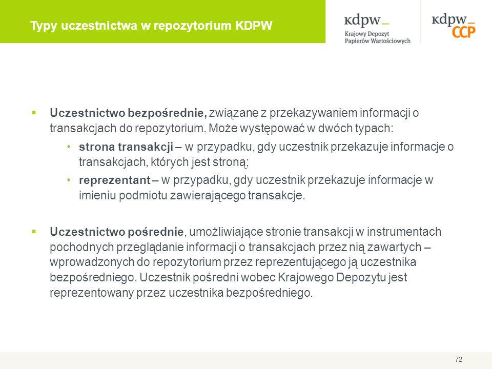 Typy uczestnictwa w repozytorium KDPW