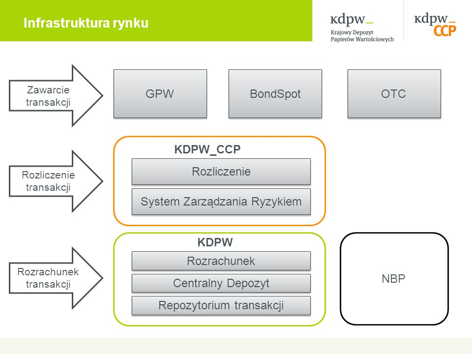Infrastruktura rynku GPW BondSpot OTC KDPW_CCP Rozrachunek Rozliczenie