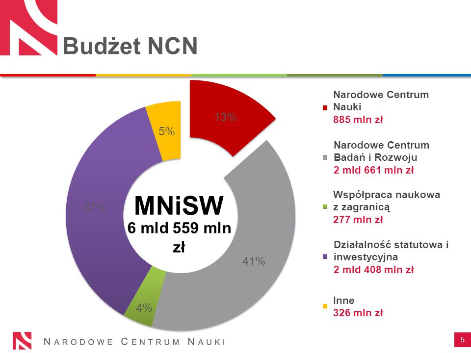 MNiSW Budżet NCN 6 mld 559 mln zł Narodowe Centrum Nauki 885 mln zł