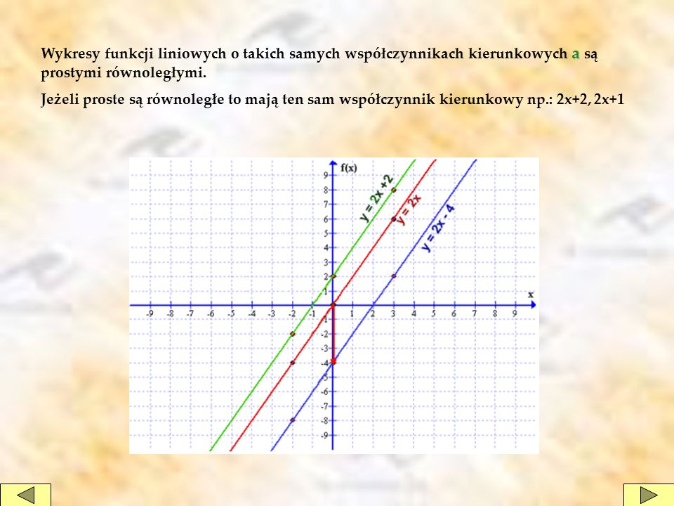 Wykresy funkcji liniowych o takich samych współczynnikach kierunkowych a są prostymi równoległymi.