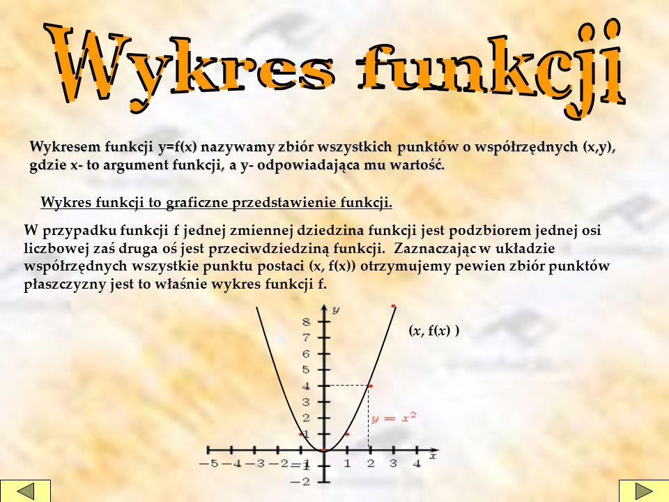 Wykres funkcji