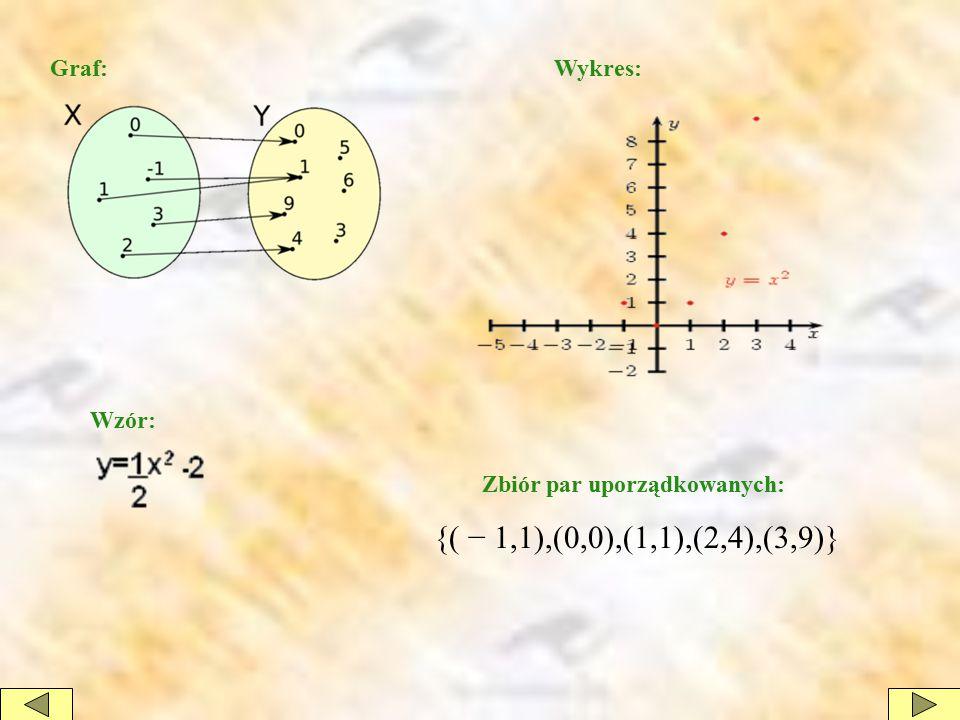 {( − 1,1),(0,0),(1,1),(2,4),(3,9)} Graf: Wykres: Wzór: