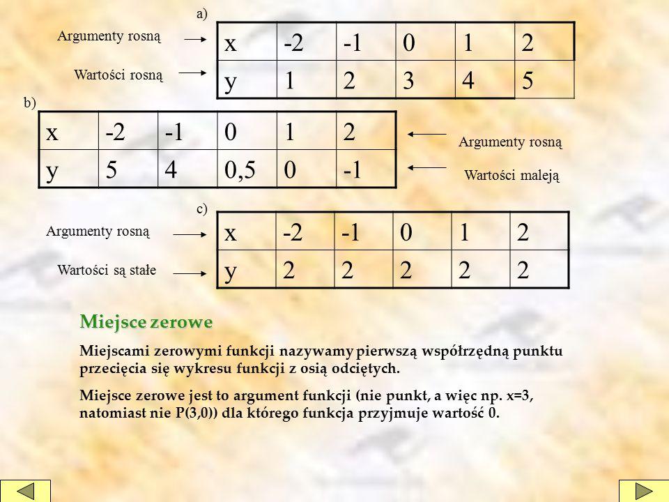 x -2 -1 1 2 y 3 4 5 x -2 -1 1 2 y 5 4 0,5 x -2 -1 1 2 y Miejsce zerowe