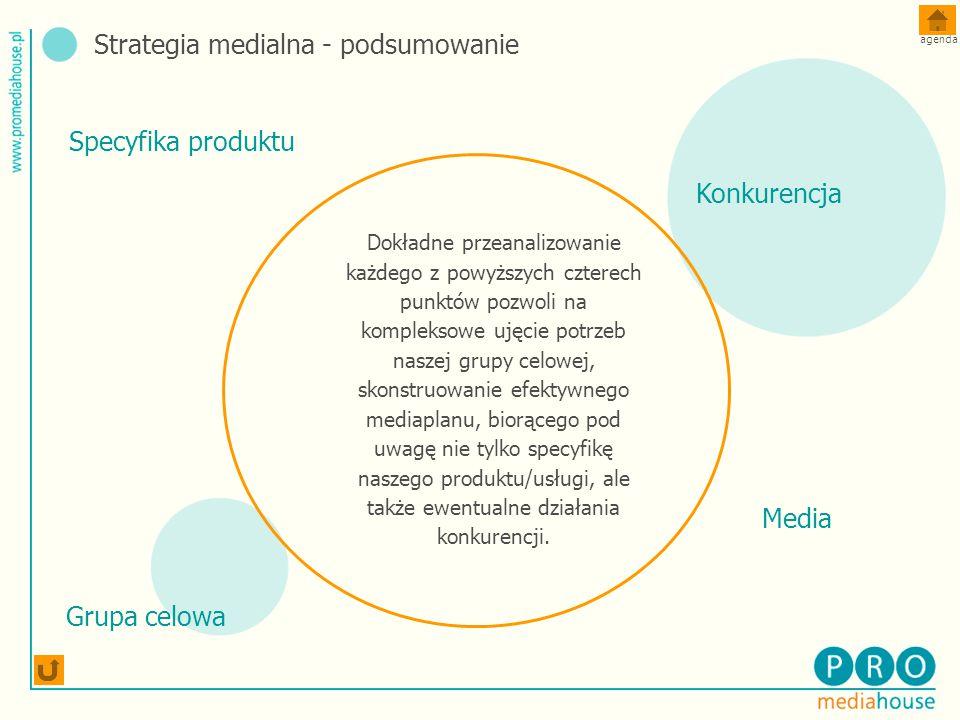 Strategia medialna - podsumowanie