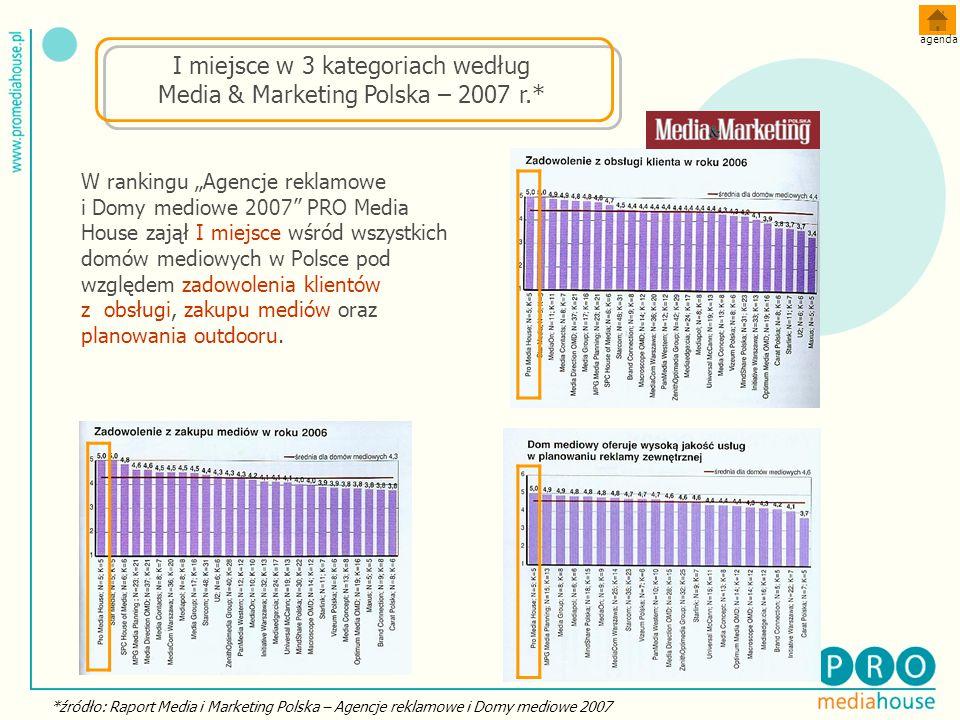 I miejsce w 3 kategoriach według Media & Marketing Polska – 2007 r.*