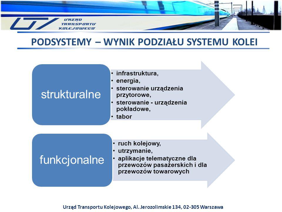 strukturalne funkcjonalne PODSYSTEMY – WYNIK PODZIAŁU SYSTEMU KOLEI
