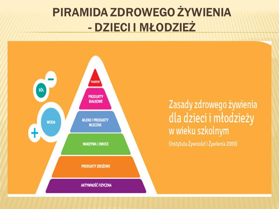 Piramida zdrowego żywienia - dzieci i młodzież