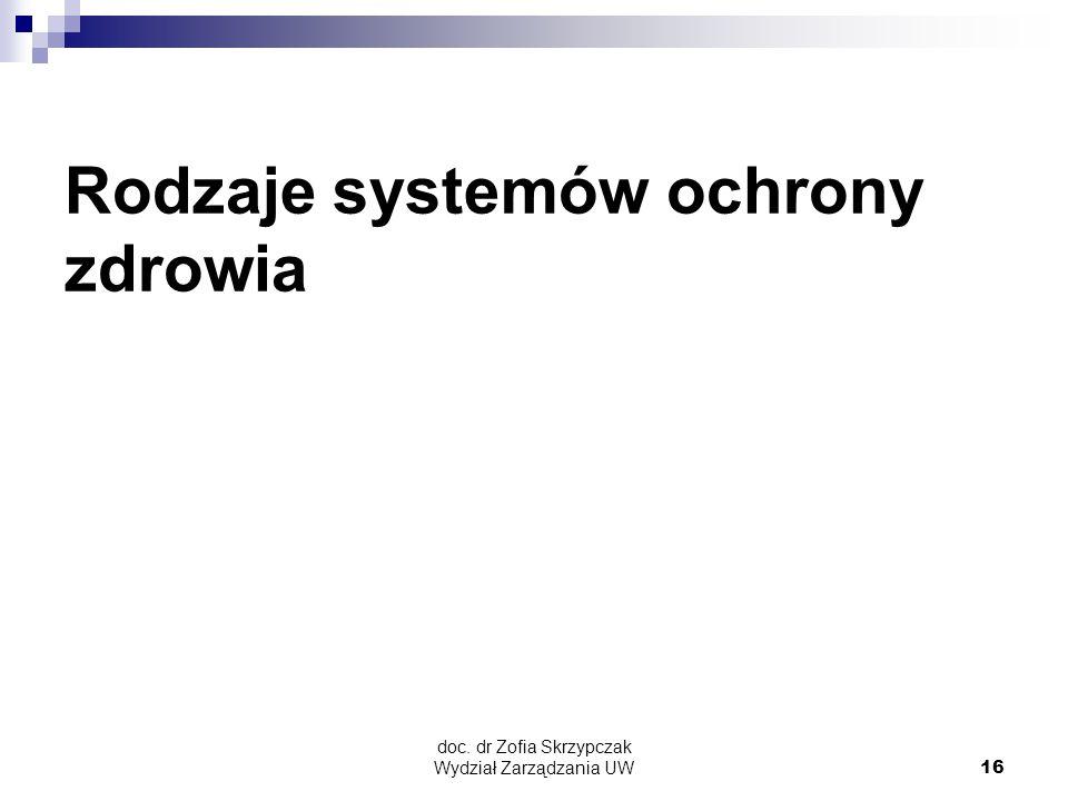 Rodzaje systemów ochrony zdrowia