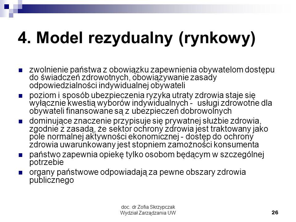 4. Model rezydualny (rynkowy)