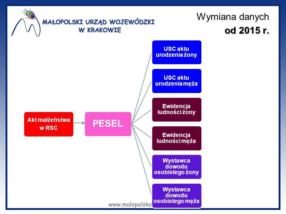 Wymiana danych od 2015 r. PESEL Akt małżeństwa w RSC
