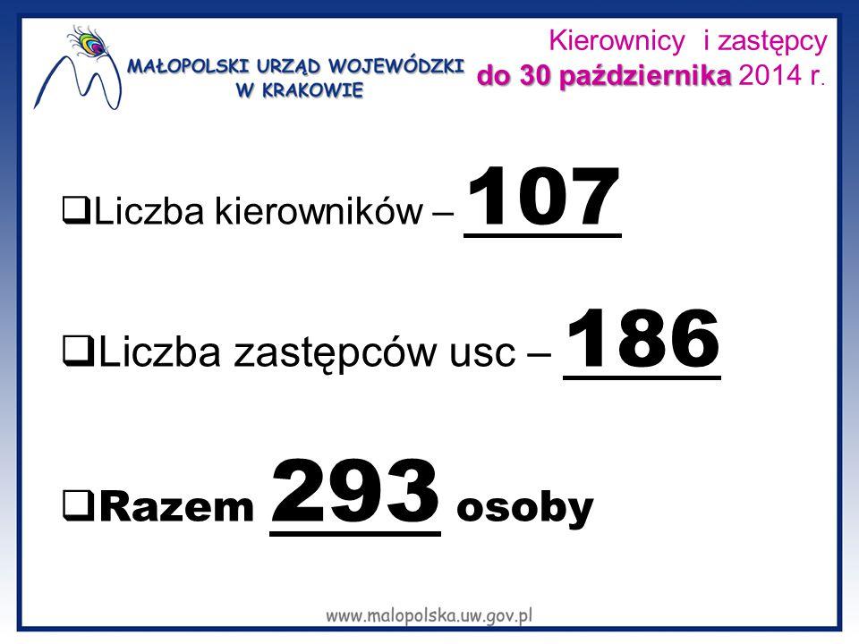 Kierownicy i zastępcy do 30 października 2014 r.