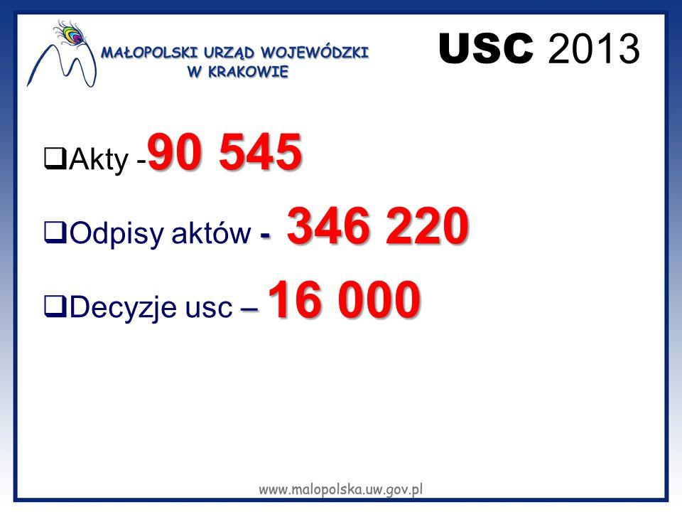 USC 2013 Akty -90 545 Odpisy aktów - 346 220 Decyzje usc – 16 000