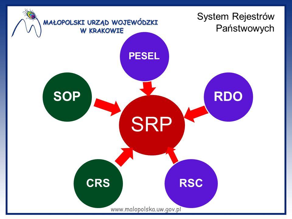 System Rejestrów Państwowych