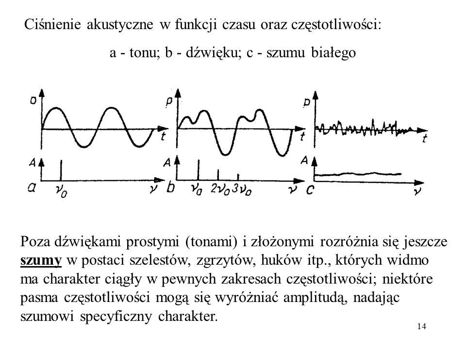 a - tonu; b - dźwięku; c - szumu białego