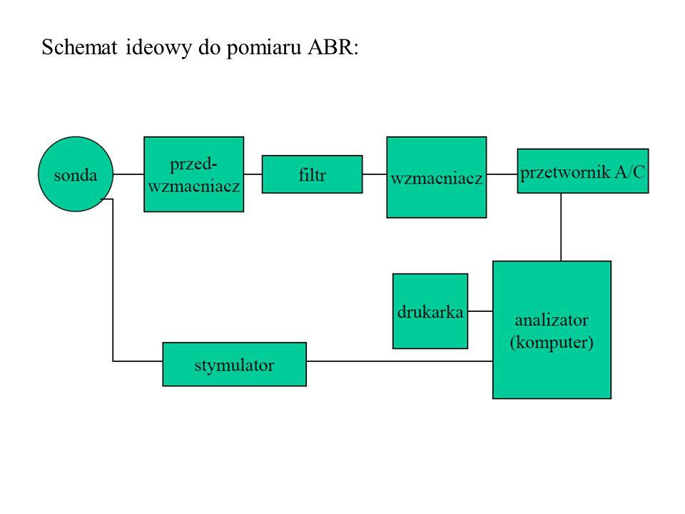 Schemat ideowy do pomiaru ABR: