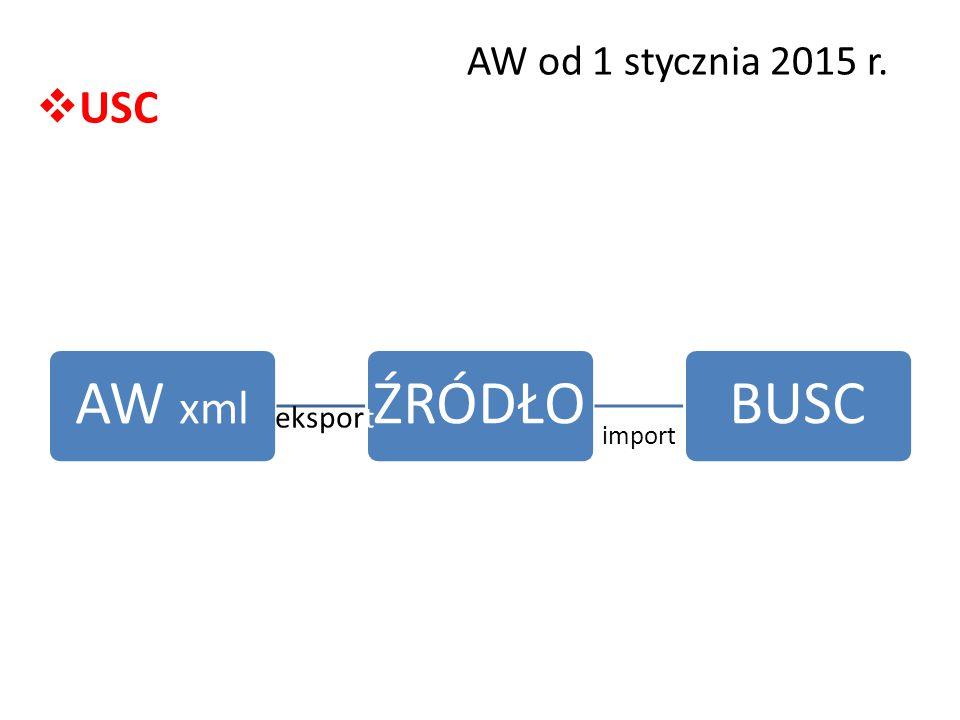 AW od 1 stycznia 2015 r. USC AW xml ŹRÓDŁO BUSC eksport import