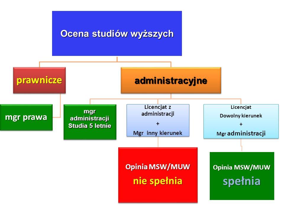 Ocena studiów wyższych Licencjat z administracji