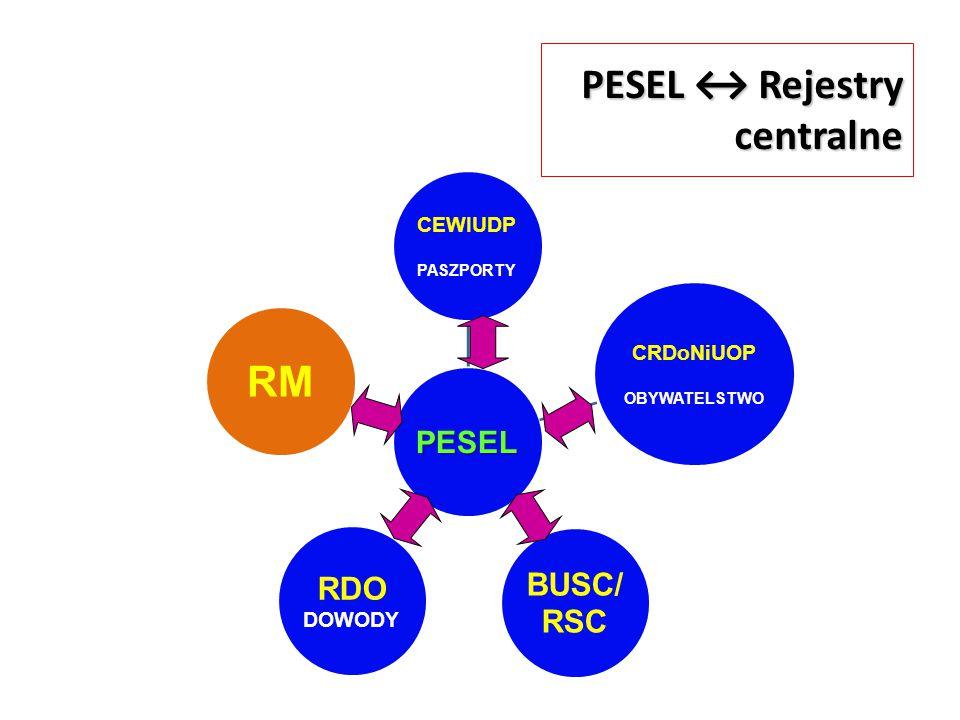 PESEL ↔ Rejestry centralne