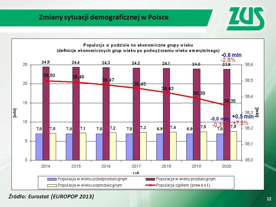Zmiany sytuacji demograficznej w Polsce
