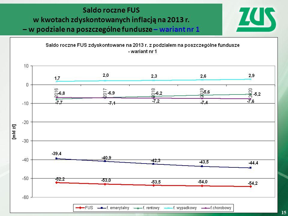 w kwotach zdyskontowanych inflacją na 2013 r.