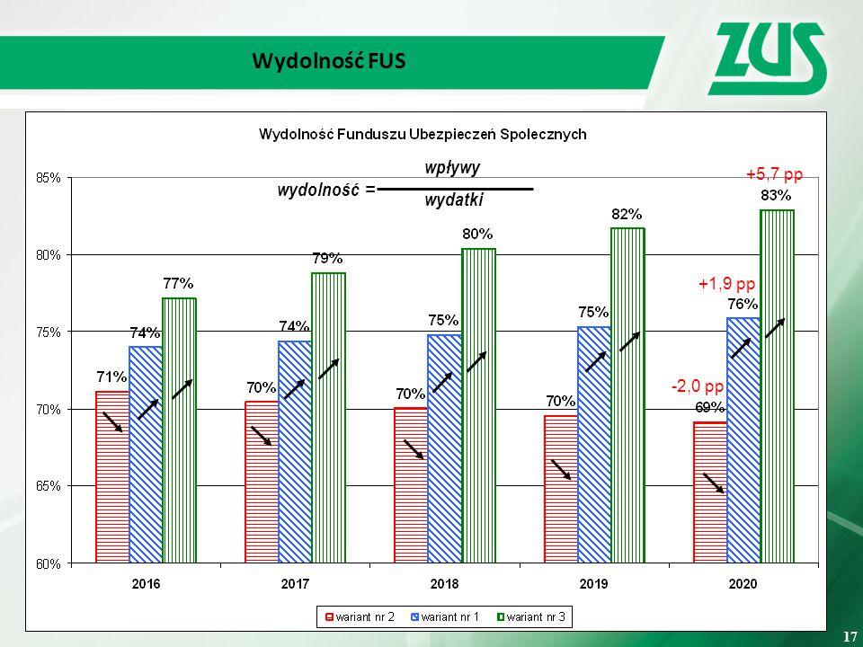 Wydolność FUS wpływy = wydatki wydolność +5,7 pp +1,9 pp -2,0 pp 17 17