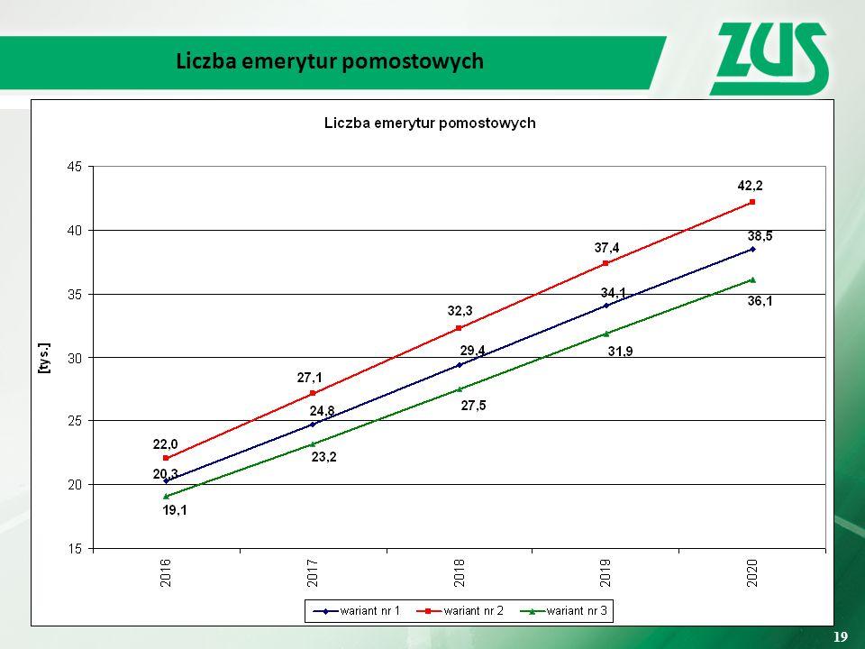 Liczba emerytur pomostowych