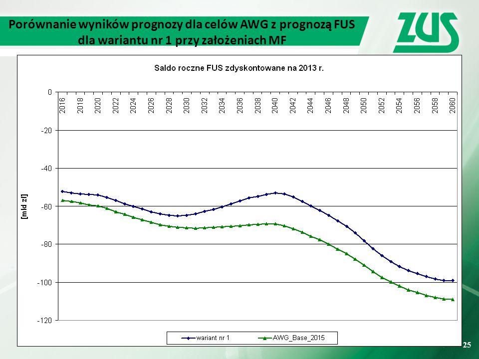 Porównanie wyników prognozy dla celów AWG z prognozą FUS dla wariantu nr 1 przy założeniach MF