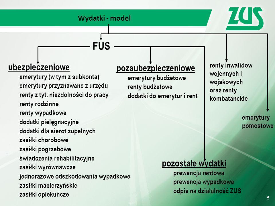 FUS ubezpieczeniowe pozaubezpieczeniowe pozostałe wydatki