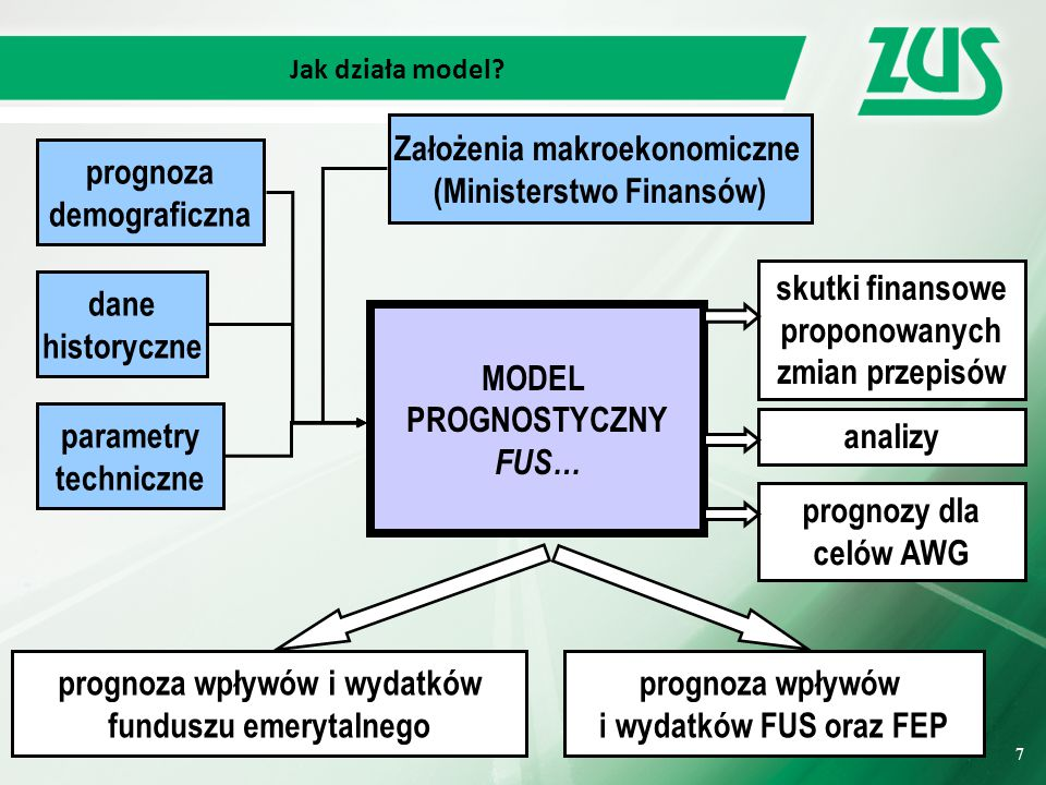 Założenia makroekonomiczne (Ministerstwo Finansów)