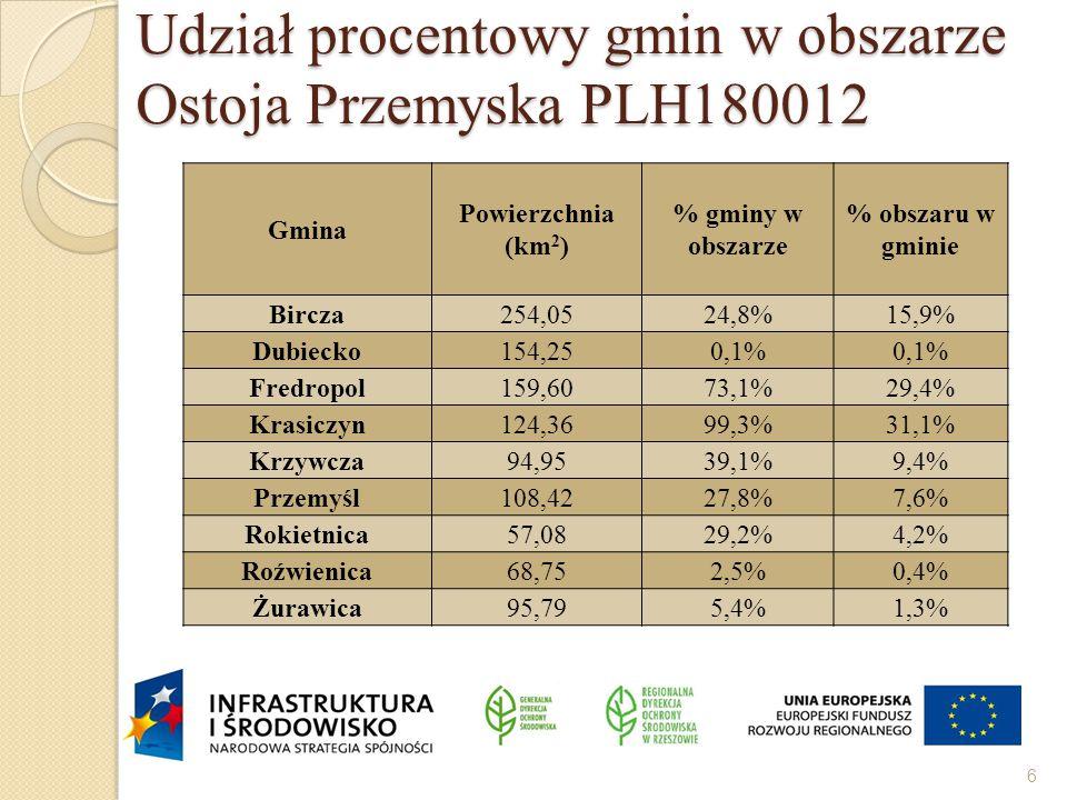 Udział procentowy gmin w obszarze Ostoja Przemyska PLH180012