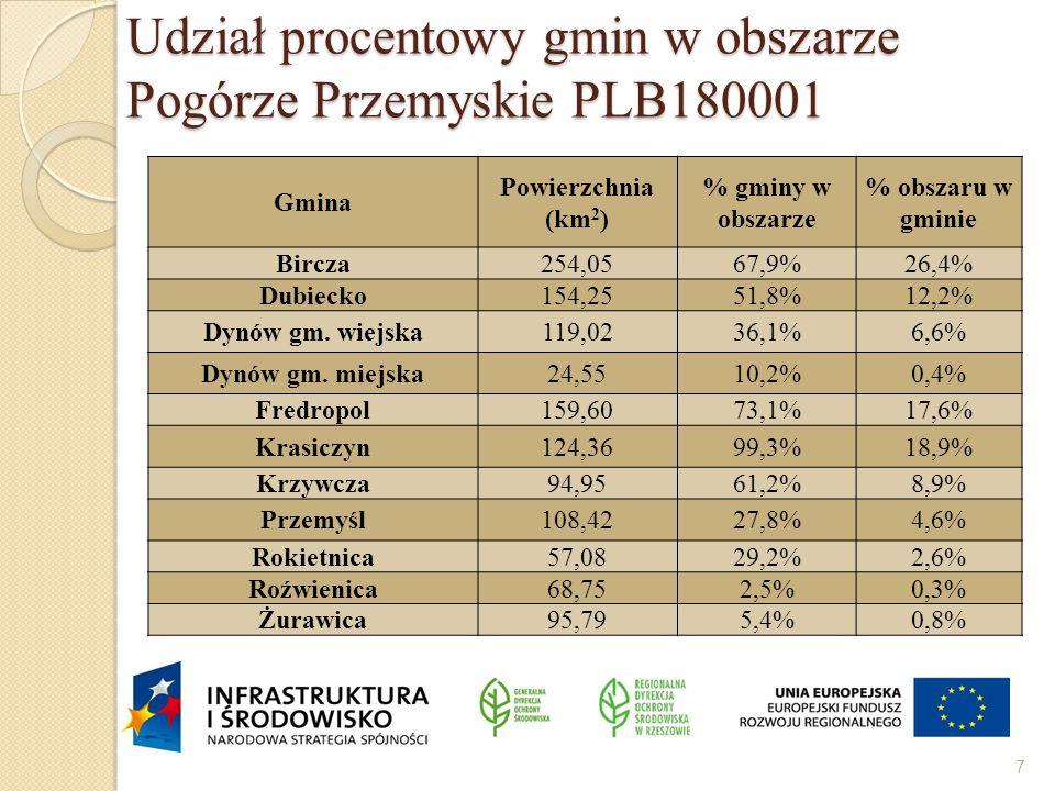 Udział procentowy gmin w obszarze Pogórze Przemyskie PLB180001