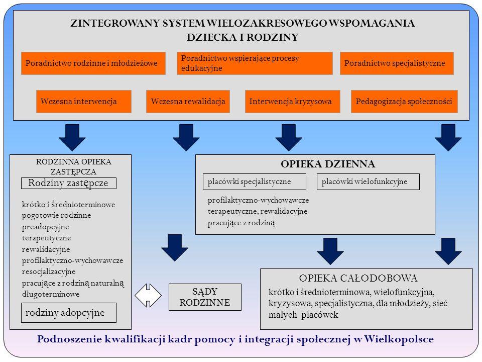 ZINTEGROWANY SYSTEM WIELOZAKRESOWEGO WSPOMAGANIA DZIECKA I RODZINY