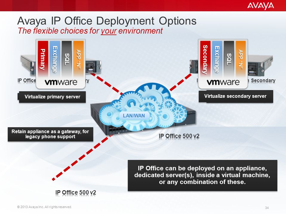 Avaya IP Office Deployment Options The flexible choices for your environment