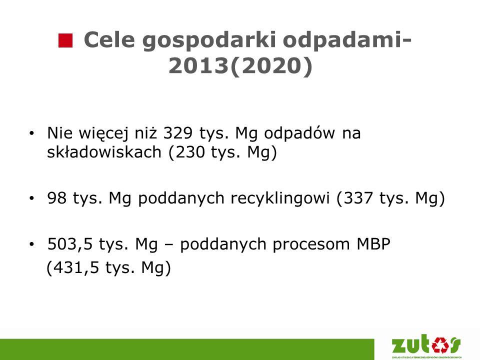 Cele gospodarki odpadami- 2013(2020)