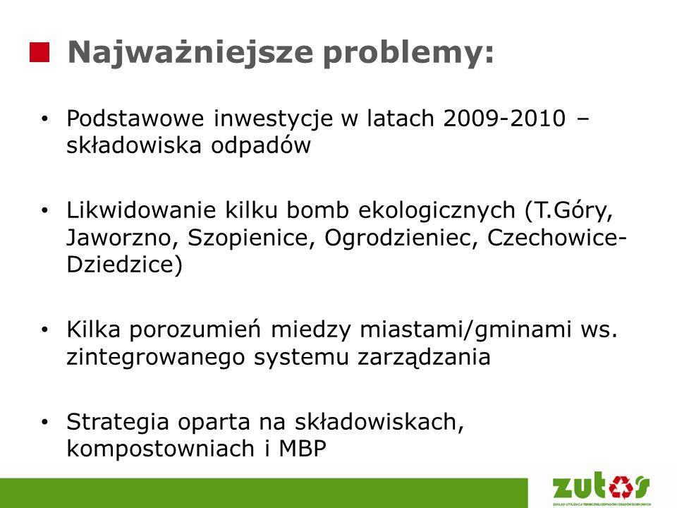 Najważniejsze problemy:
