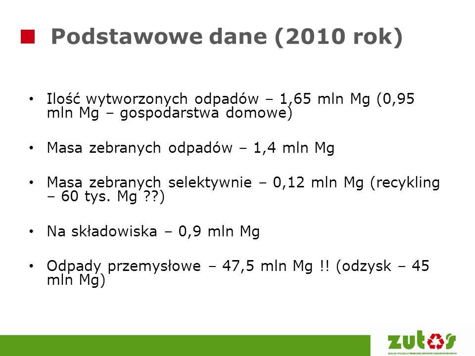 Podstawowe dane (2010 rok) Ilość wytworzonych odpadów – 1,65 mln Mg (0,95 mln Mg – gospodarstwa domowe)