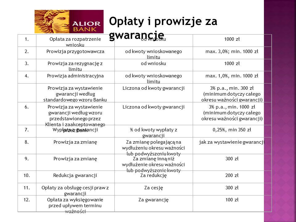 Opłaty i prowizje za gwarancje